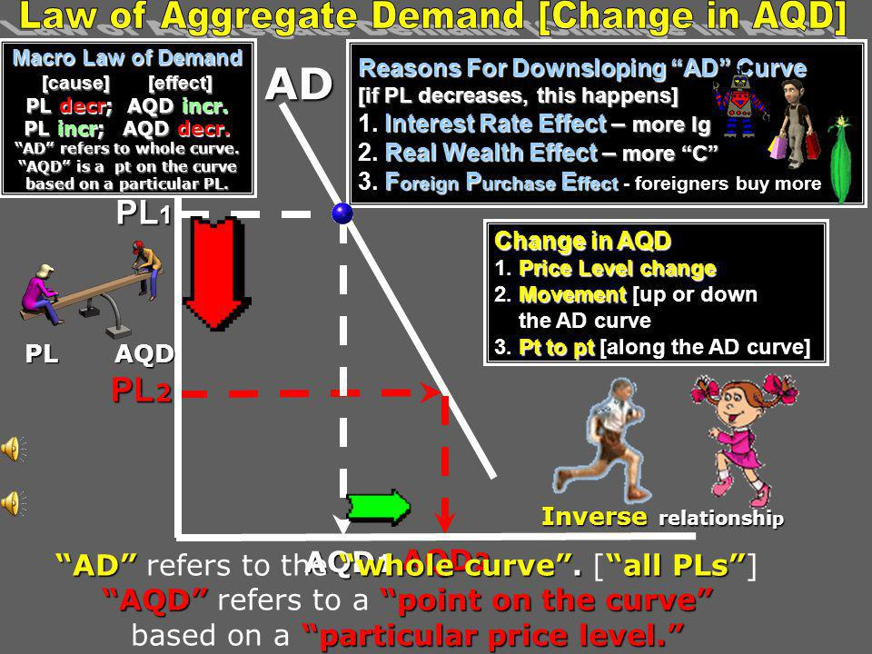 Law of Aggregate Demand [Change in AQD] AD